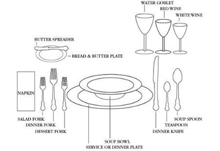 United States Dining Etiquette, Whats Cooking America