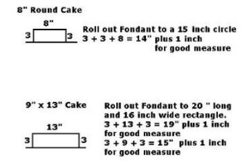 Fondant Icing Cake Sizing Chart